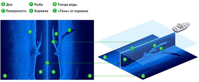 Схема бокового сканера - скриншот с HDS-7 Gen2 Touch