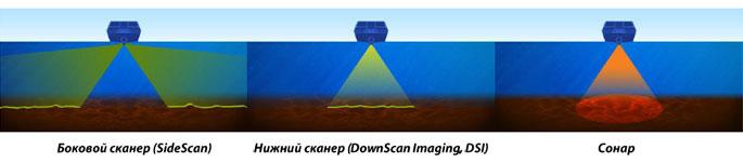 StructureScan и обычный сонар имеют два основных различия