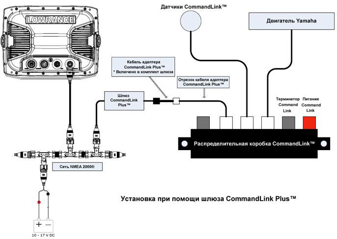 Подсоединение к двигателю Yamaha при помощи шлюза CommandLink Plus